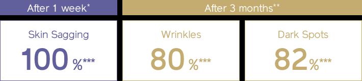 一周後* 感覺肌膚更緊緻100%*** 三個月後** 感覺肌膚皺紋明顯改善 80%*** 感覺肌膚黑斑減少 82%***