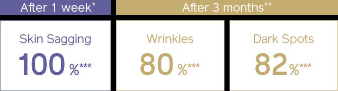 After 1 week* Skin Sagging 100%*** After 3 months** Wrinkles 80%*** Dark Spots 82%***