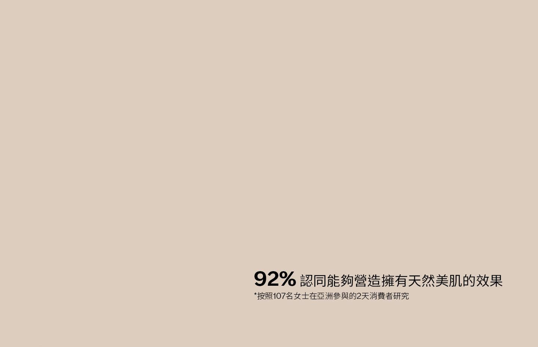 92% 認同能夠營造擁有天然美肌的效果